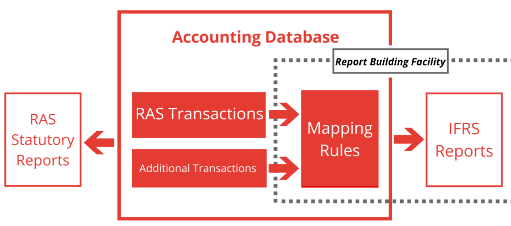 international-reporting-as-part-of-accounting